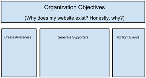 org objectives